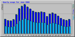 hourly_usage_200806.png